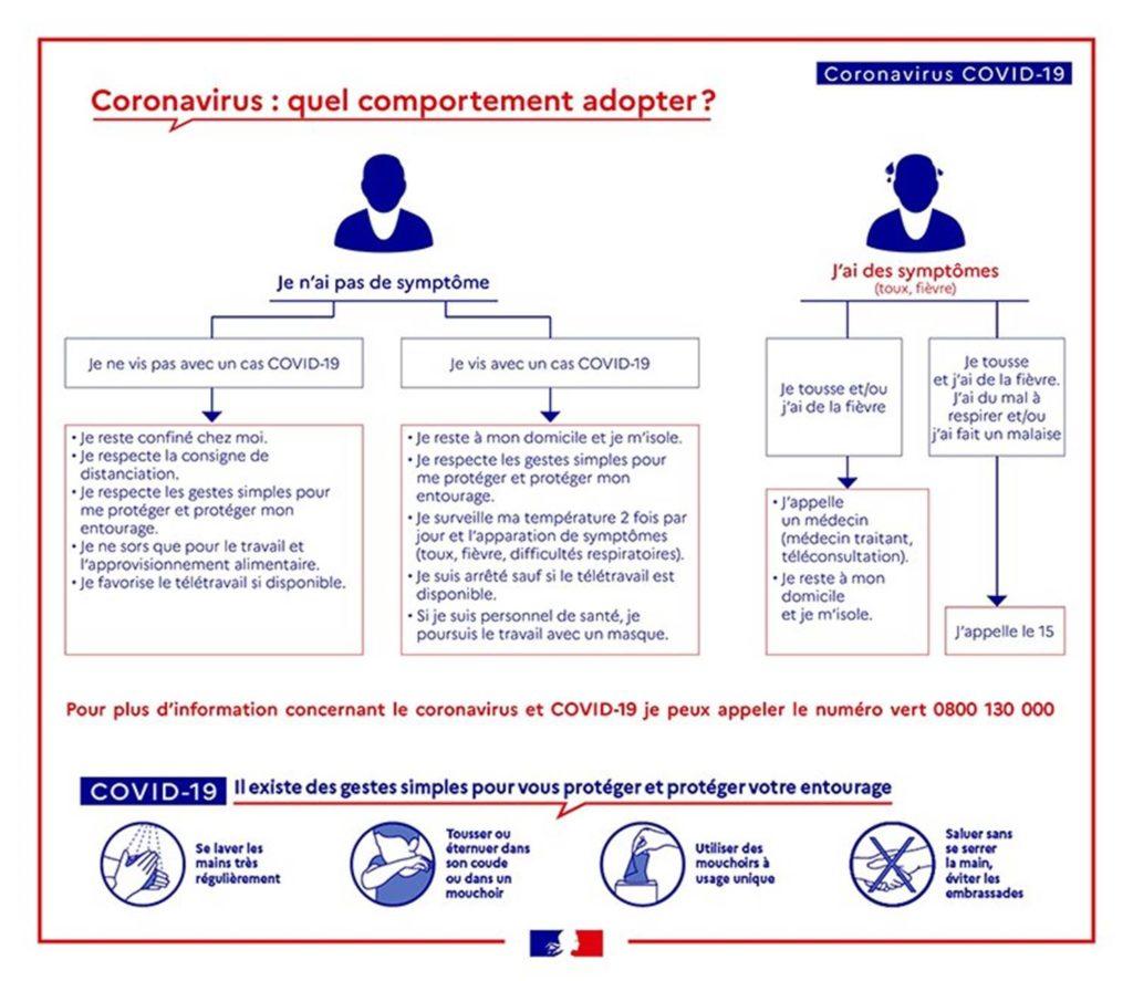 Covid 19 Reponses A Vos Questions Les Plus Frequentes Clinique Du Pays De Rance
